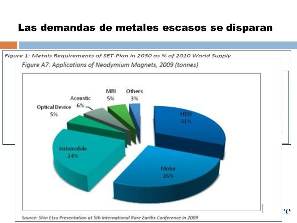 Las demandas de metales escasos se disparan