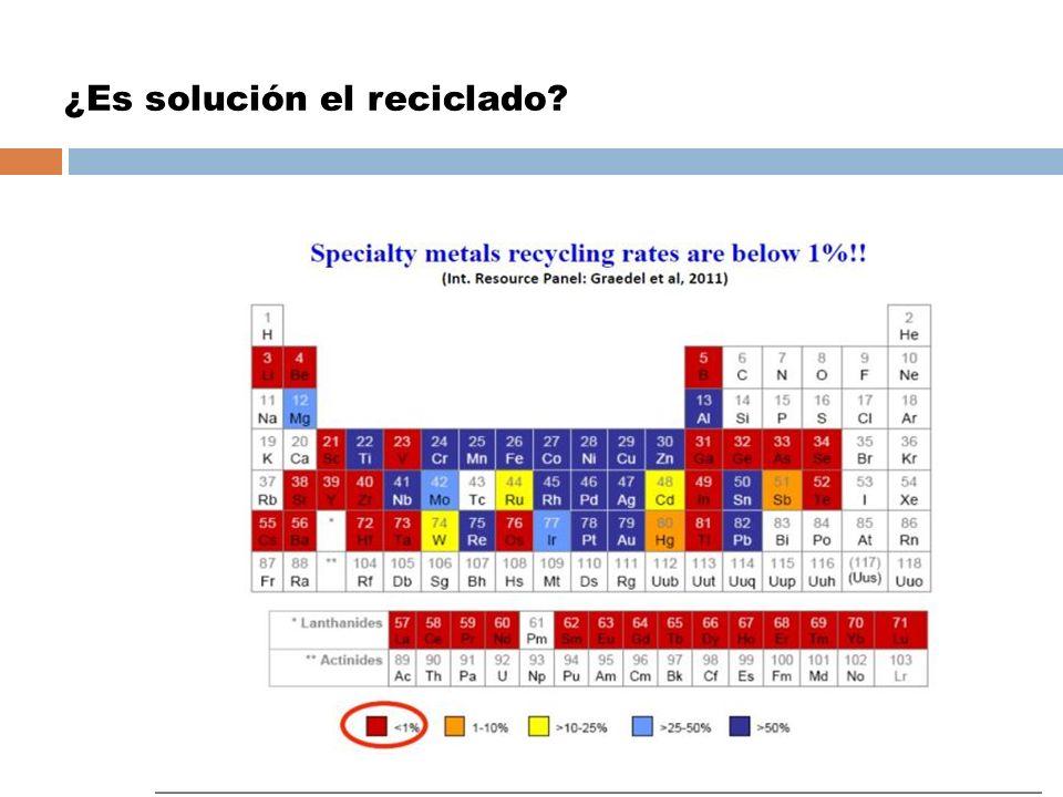 ¿Es solución el reciclado?
