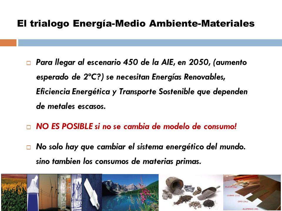 El trialogo Energía-Medio Ambiente-Materiales Para llegar al escenario 450 de la AIE, en 2050, (aumento esperado de 2ºC?) se necesitan Energías Renova