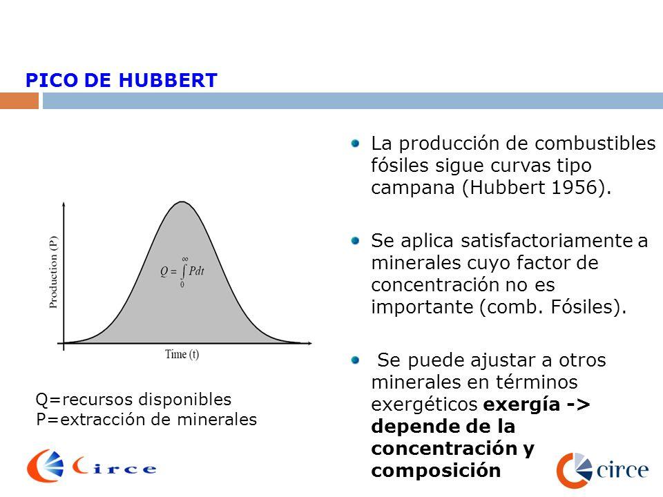 35 La producción de combustibles fósiles sigue curvas tipo campana (Hubbert 1956). Se aplica satisfactoriamente a minerales cuyo factor de concentraci
