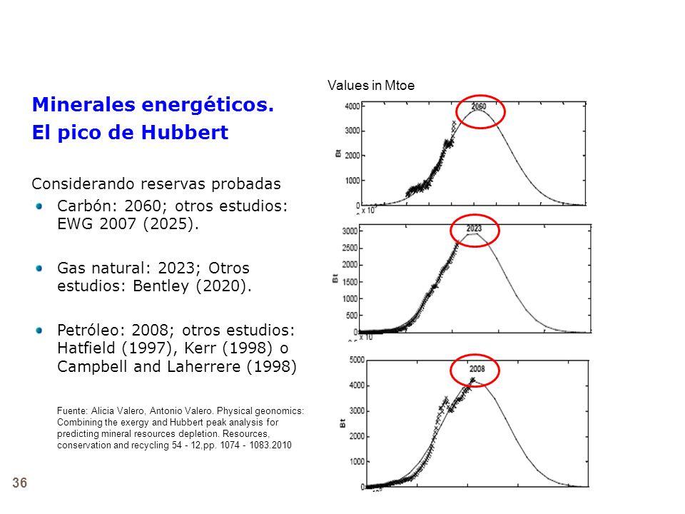 36 Minerales energéticos. El pico de Hubbert Considerando reservas probadas Carbón: 2060; otros estudios: EWG 2007 (2025). Gas natural: 2023; Otros es