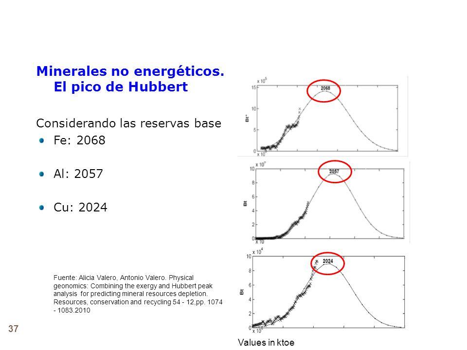 37 Minerales no energéticos. El pico de Hubbert Considerando las reservas base Fe: 2068 Al: 2057 Cu: 2024 Fuente: Alicia Valero, Antonio Valero. Physi