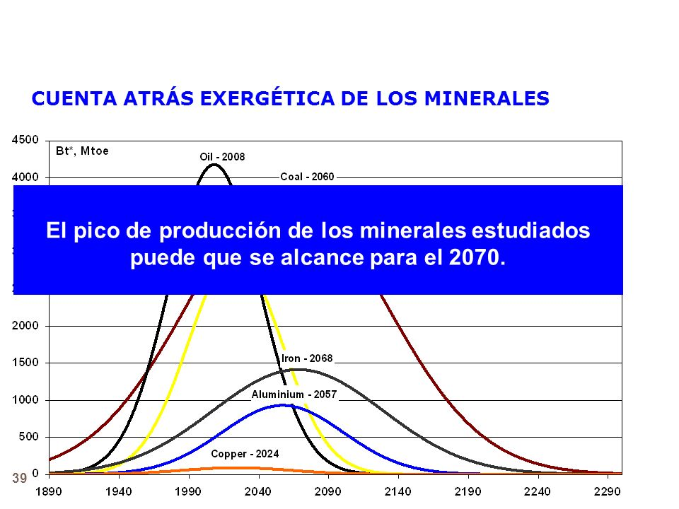 39 CUENTA ATRÁS EXERGÉTICA DE LOS MINERALES El pico de producción de los minerales estudiados puede que se alcance para el 2070. PICO DE HUBBERT
