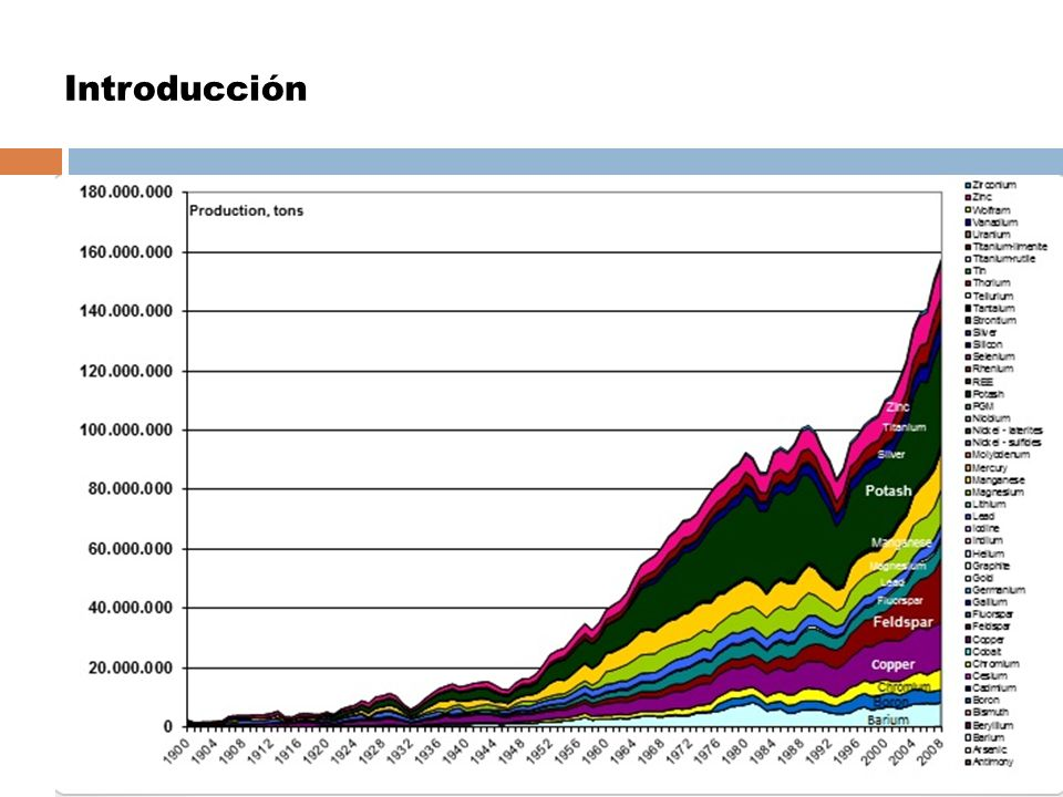 900 millones de tm de metales y 6000 millones de tm residuos (2000) La minería consume el 8% aprox.