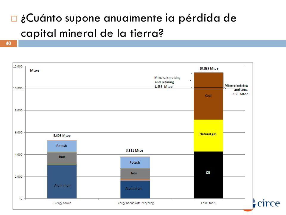 ¿Cuánto supone anualmente la pérdida de capital mineral de la tierra? 40 DE LA TUMBA A LA CUNA