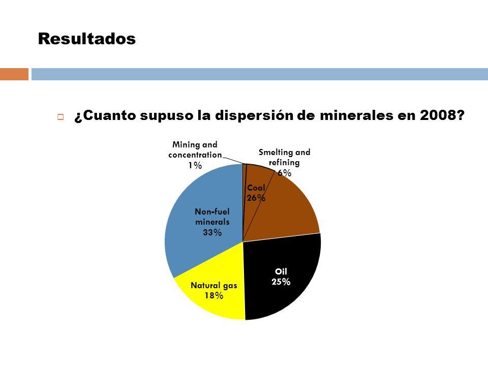 ¿Cuanto supuso la dispersión de minerales en 2008? DE LA TUMBA A LA CUNA Resultados