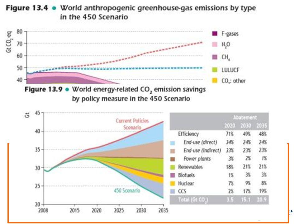 Escenario 450 de la Agencia Internacional Energía Para que el planeta solo se caliente 2ºC es necesario reducir al menos a 450 ppm de CO2 –eq. ¿Qué te