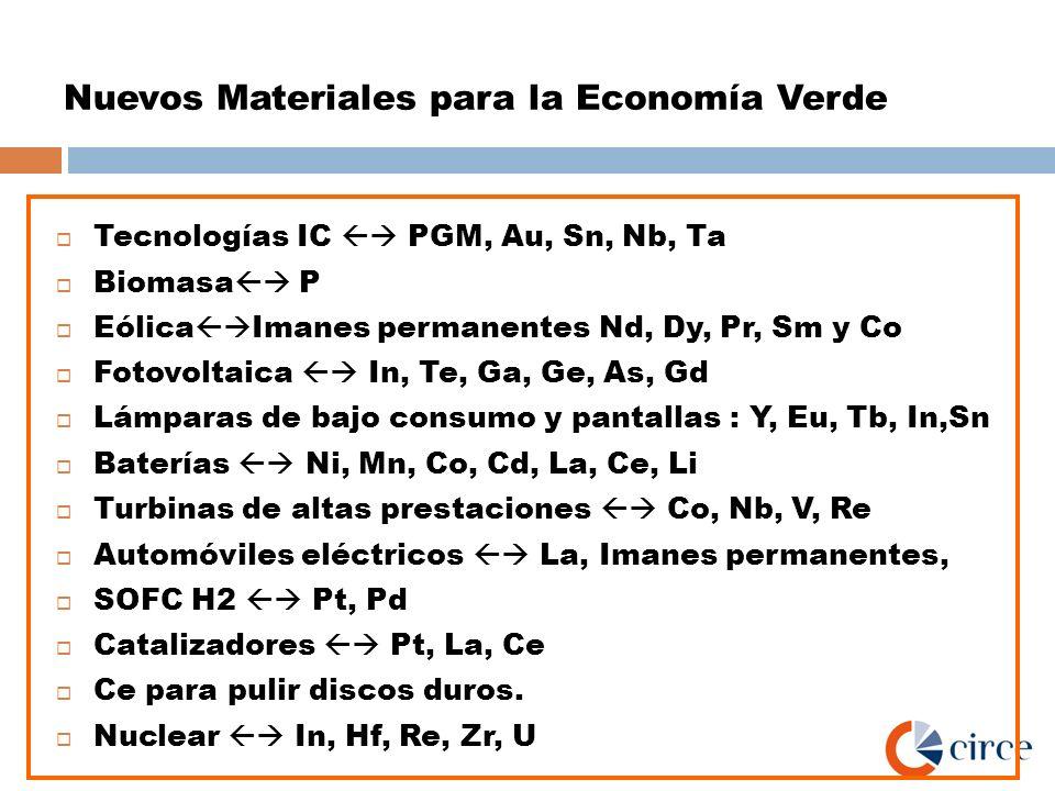 Nuevos Materiales para la Economía Verde Tecnologías IC PGM, Au, Sn, Nb, Ta Biomasa P Eólica Imanes permanentes Nd, Dy, Pr, Sm y Co Fotovoltaica In, T