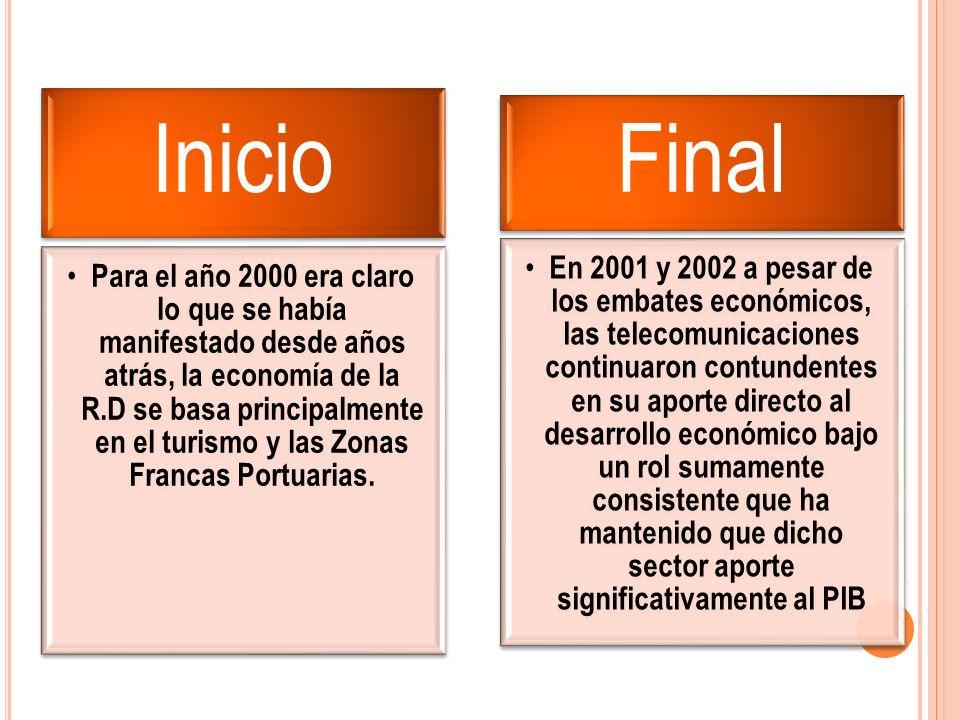 Inicio Para el año 2000 era claro lo que se había manifestado desde años atrás, la economía de la R.D se basa principalmente en el turismo y las Zonas