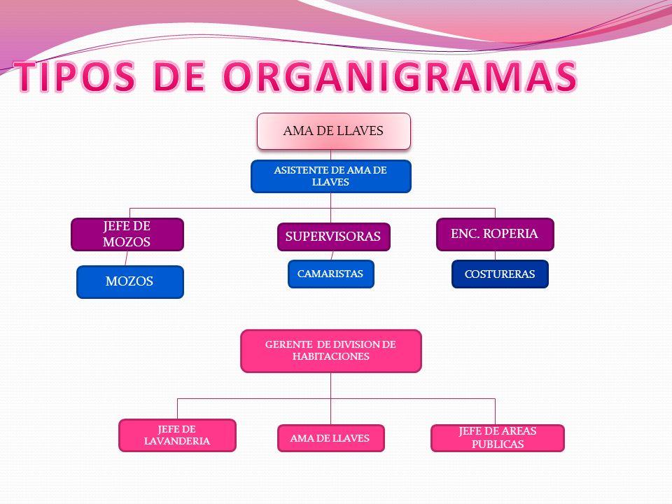 AMA DE LLAVES ASISTENTE DE AMA DE LLAVES JEFE DE MOZOS SUPERVISORAS ENC. ROPERIA MOZOS CAMARISTAS COSTURERAS GERENTE DE DIVISION DE HABITACIONES JEFE