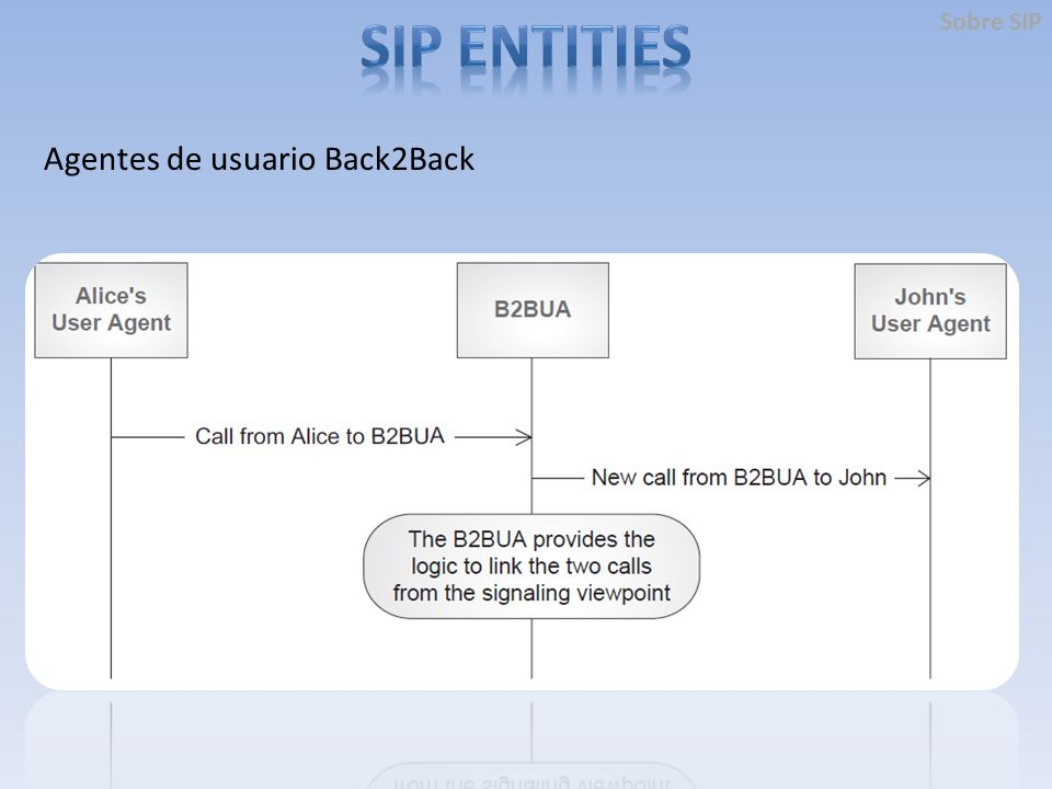 Agentes de usuario Back2Back Sobre SIP