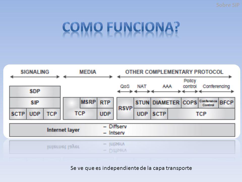 Componentes Interfaz de Usuario: Implementado por la clase SimpleSIPGUI, la cual muestra la interfaz de usuario y interactúa con el teléfono.