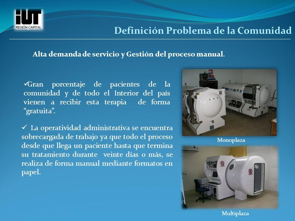 Definición Problema de la Comunidad Alta demanda de servicio y Gestión del proceso manual. La operatividad administrativa se encuentra sobrecargada de