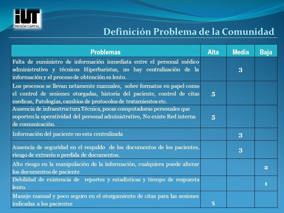 ProblemasAltaMediaBaja Falta de suministro de información inmediata entre el personal médico administrativo y técnicos Hiperbaristas, no hay centraliz