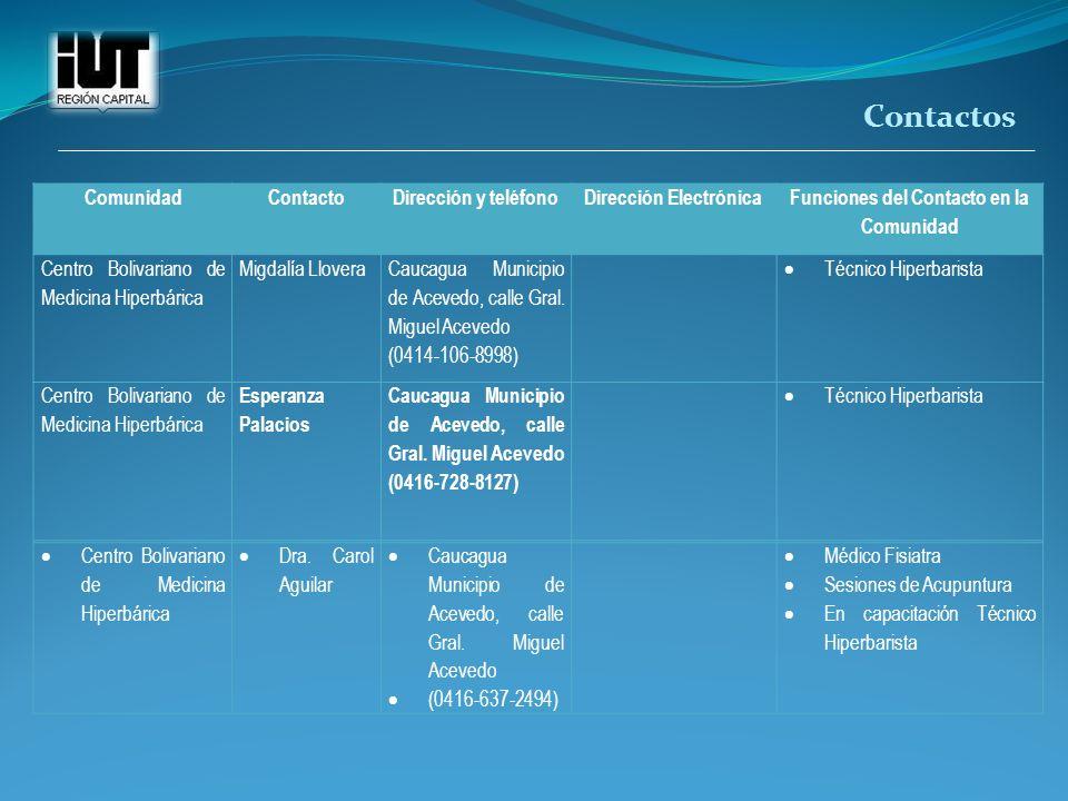 ComunidadContactoDirección y teléfonoDirección Electrónica Funciones del Contacto en la Comunidad Centro Bolivariano de Medicina Hiperbárica Migdalía