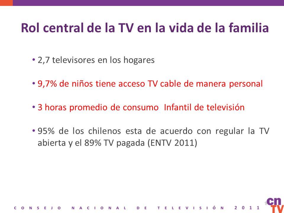 Rol central de la TV en la vida de la familia 2,7 televisores en los hogares 9,7% de niños tiene acceso TV cable de manera personal 3 horas promedio de consumo Infantil de televisión 95% de los chilenos esta de acuerdo con regular la TV abierta y el 89% TV pagada (ENTV 2011) 9
