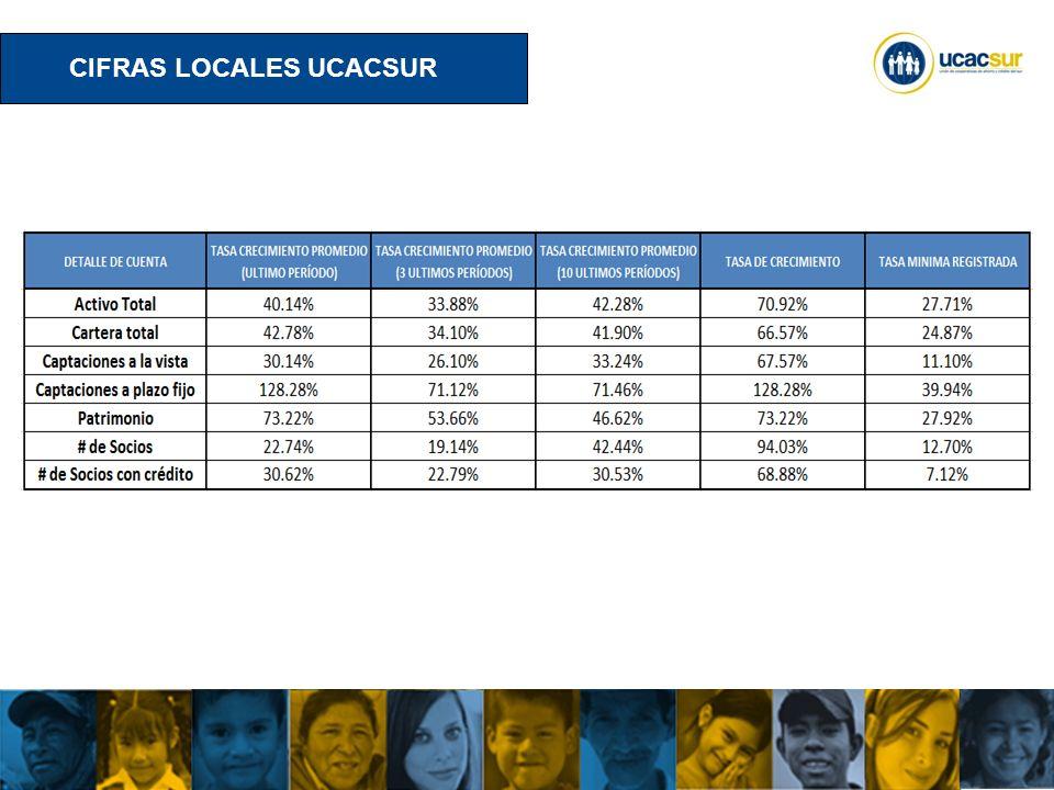 UCACSUR Cuenca: Eugenio Espejo 8-38 y Padre Aguirre Teléfono: 593 7 2838195 WWW.UCACSUR.COOP CIFRAS LOCALES UCACSUR