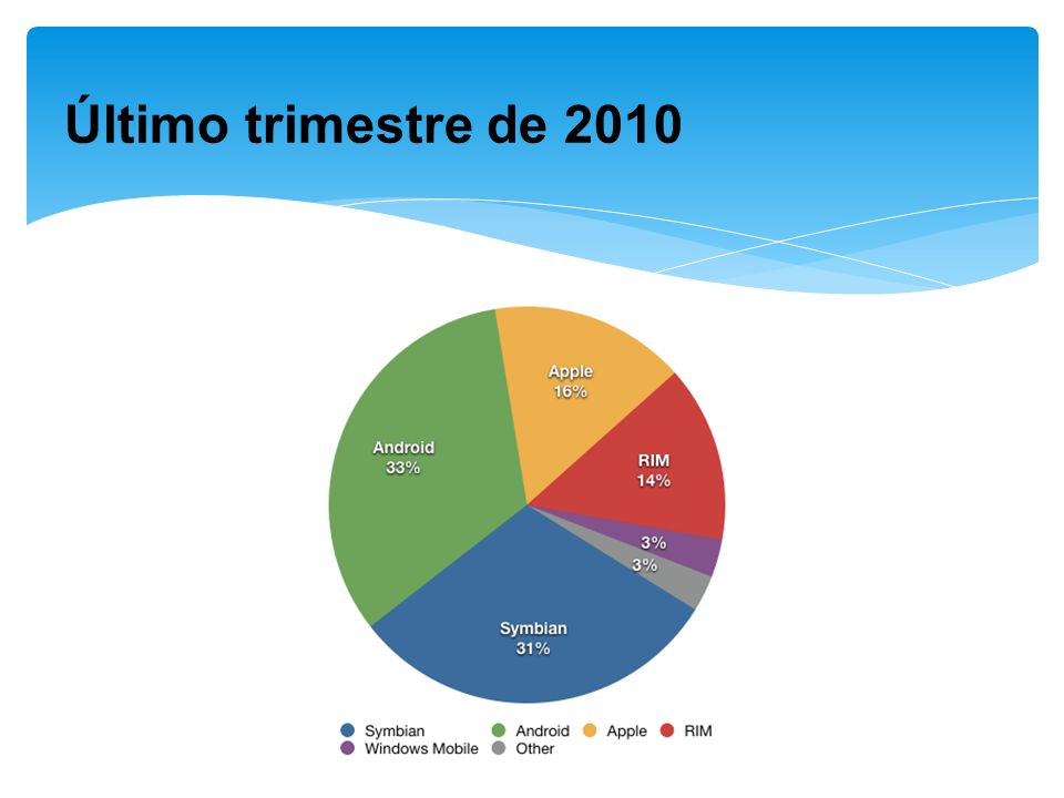 Último trimestre de 2010