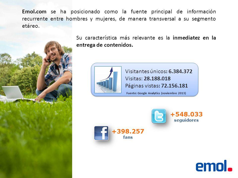 +398.257 fans +548.033 seguidores Emol.com se ha posicionado como la fuente principal de información recurrente entre hombres y mujeres, de manera transversal a su segmento etáreo.