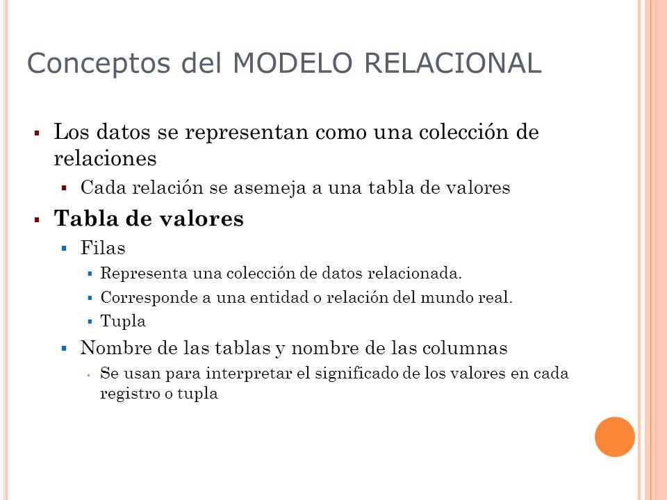 Conceptos del MODELO RELACIONAL Los datos se representan como una colección de relaciones Cada relación se asemeja a una tabla de valores Tabla de val