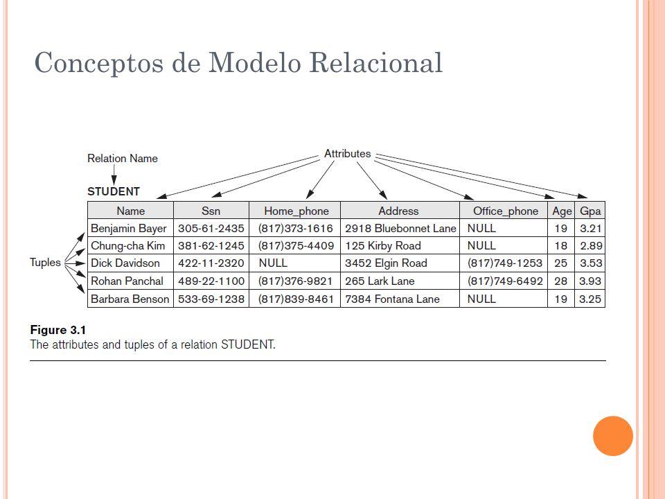 Conceptos de Modelo Relacional