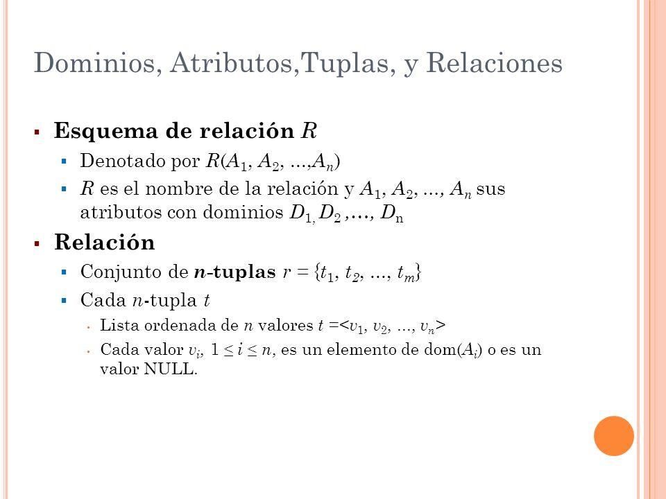 Dominios, Atributos,Tuplas, y Relaciones Relación (o estado de relación) r ( R ) Relación matemática de grado n sobre los dominios dom( A 1 ), dom( A 2 ),..., dom( A n ) Subconjunto del Producto Cartesiano de los dominios que definen a R r ( R ) (dom (A 1 ) × dom( A 2 ) ×...