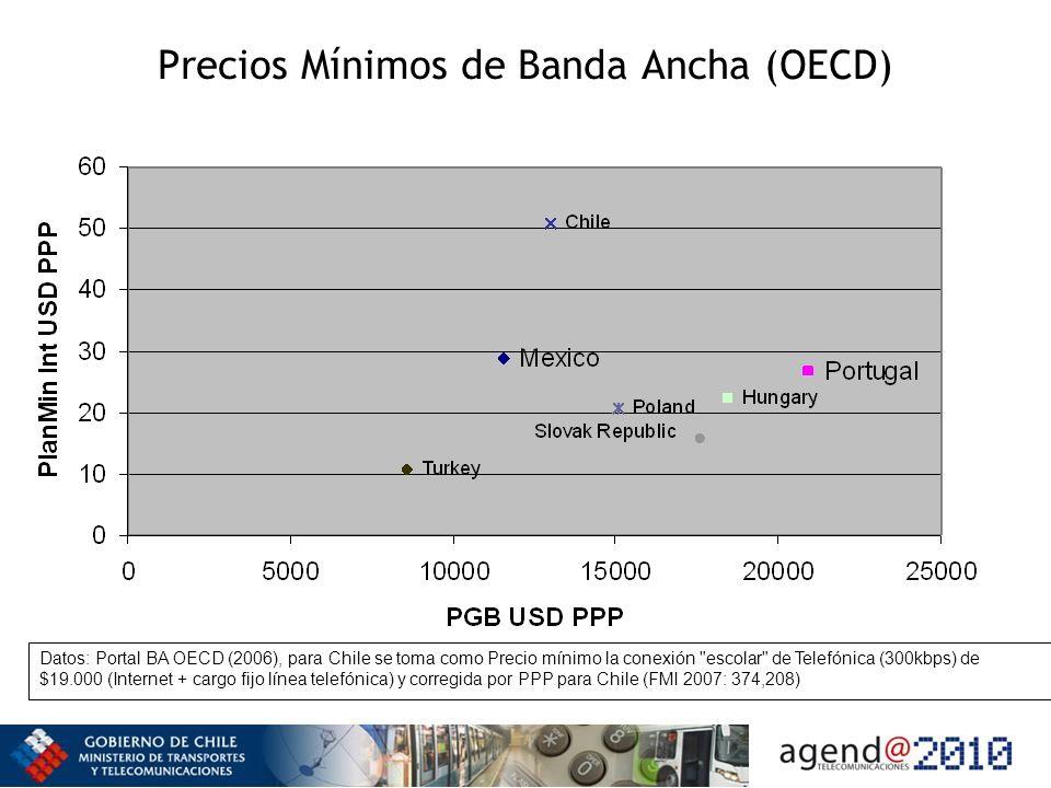 Precios Mínimos de Banda Ancha (OECD) Datos: Portal BA OECD (2006), para Chile se toma como Precio mínimo la conexión escolar de Telefónica (300kbps) de $19.000 (Internet + cargo fijo línea telefónica) y corregida por PPP para Chile (FMI 2007: 374,208)