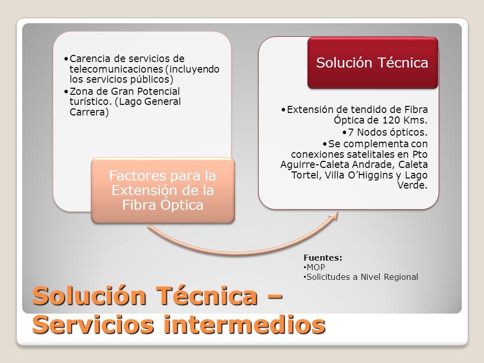 Solución Técnica – Servicios intermedios Carencia de servicios de telecomunicaciones (incluyendo los servicios públicos) Zona de Gran Potencial turístico.