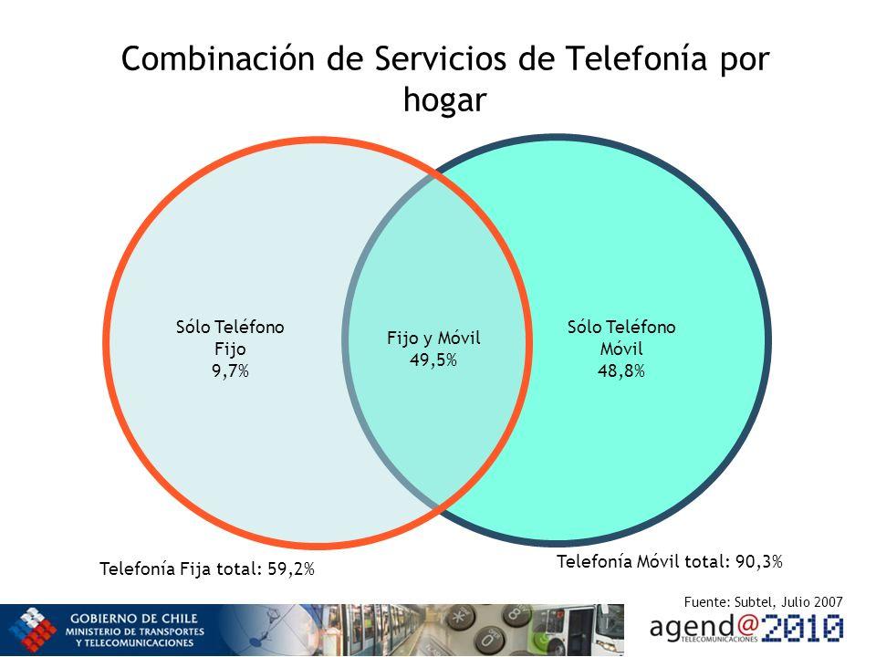 Combinación de Servicios de Telefonía por hogar Fijo y Móvil 49,5% Sólo Teléfono Móvil 48,8% Sólo Teléfono Fijo 9,7% Telefonía Fija total: 59,2% Telefonía Móvil total: 90,3% Fuente: Subtel, Julio 2007