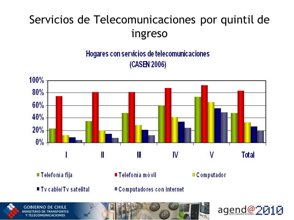 Servicios de Telecomunicaciones por quintil de ingreso