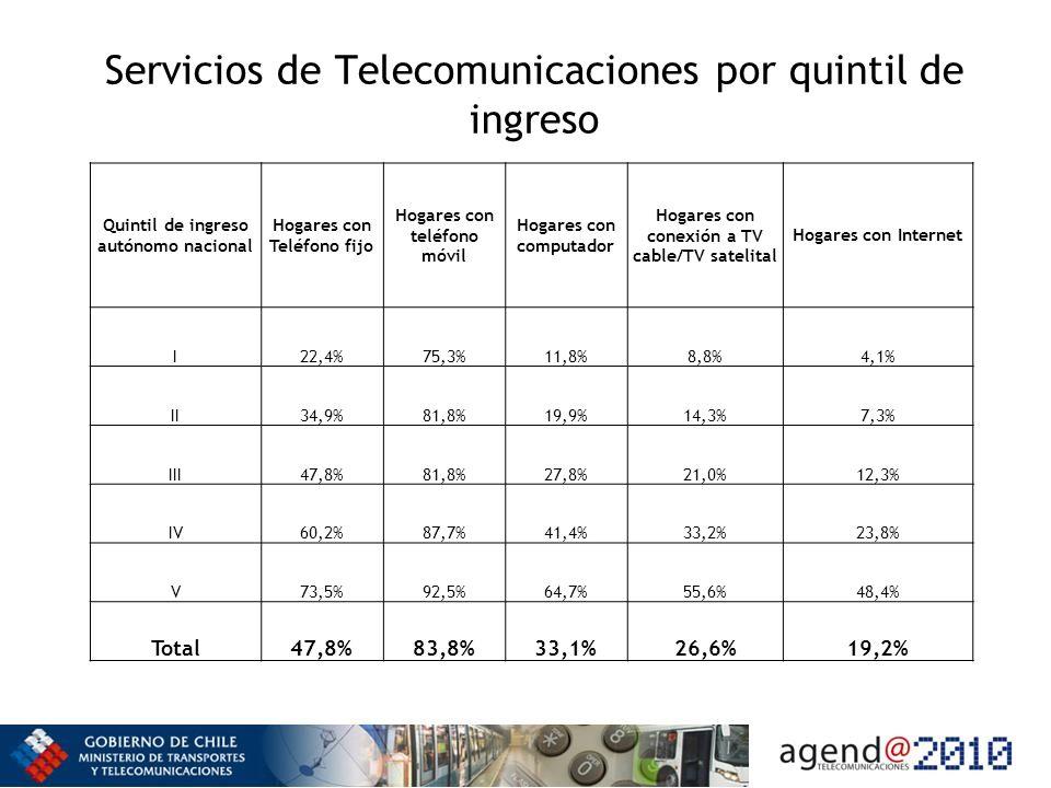 Quintil de ingreso autónomo nacional Hogares con Teléfono fijo Hogares con teléfono móvil Hogares con computador Hogares con conexión a TV cable/TV satelital Hogares con Internet I22,4%75,3%11,8%8,8%4,1% II34,9%81,8%19,9%14,3%7,3% III47,8%81,8%27,8%21,0%12,3% IV60,2%87,7%41,4%33,2%23,8% V73,5%92,5%64,7%55,6%48,4% Total47,8%83,8%33,1%26,6%19,2%