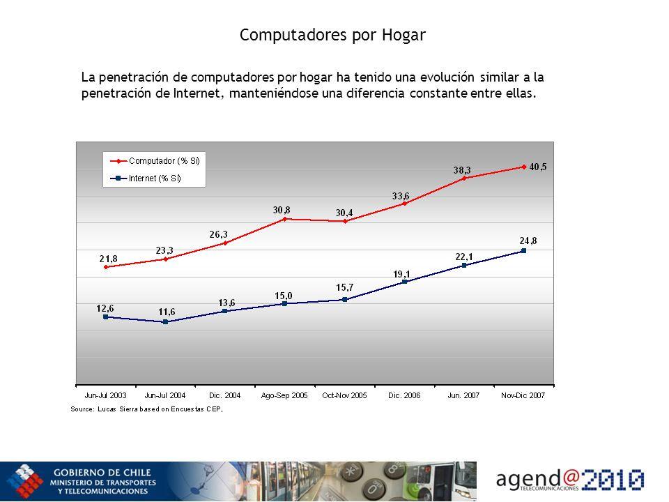 Computadores por Hogar La penetración de computadores por hogar ha tenido una evolución similar a la penetración de Internet, manteniéndose una diferencia constante entre ellas.