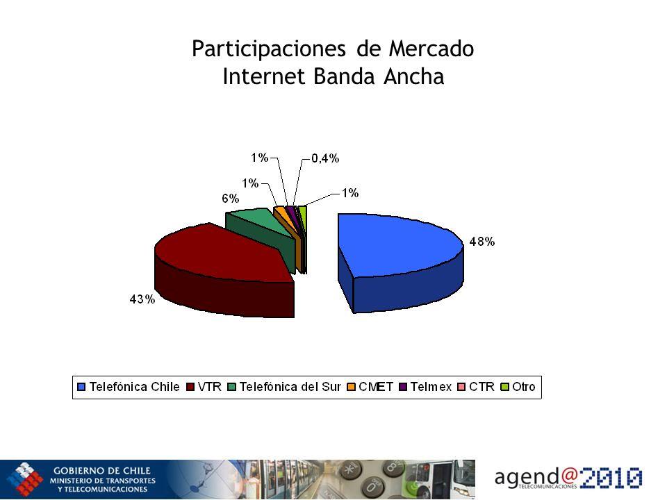 Participaciones de Mercado Internet Banda Ancha