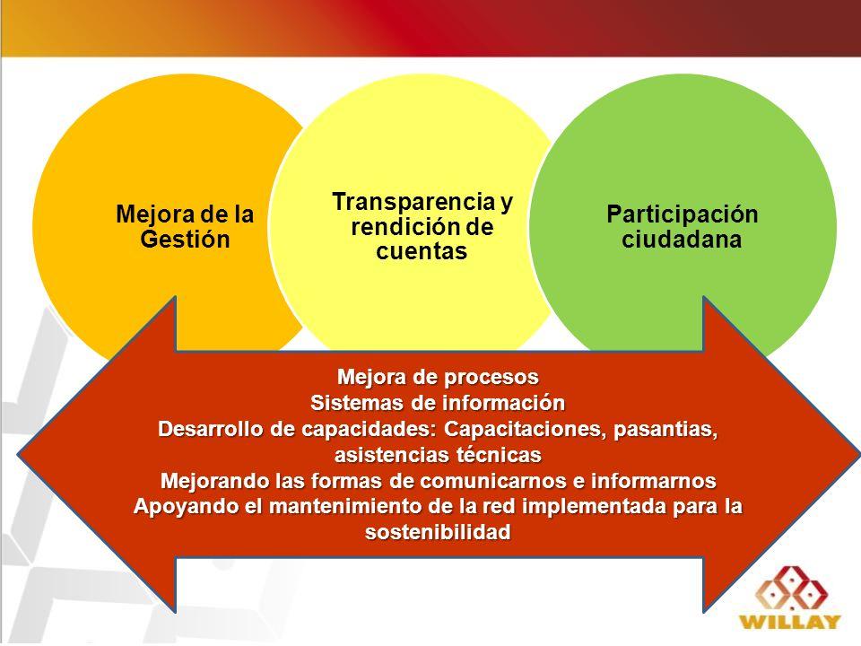 Mejora de la Gestión Transparencia y rendición de cuentas Participación ciudadana Mejora de procesos Sistemas de información Desarrollo de capacidades: Capacitaciones, pasantias, asistencias técnicas Mejorando las formas de comunicarnos e informarnos Apoyando el mantenimiento de la red implementada para la sostenibilidad
