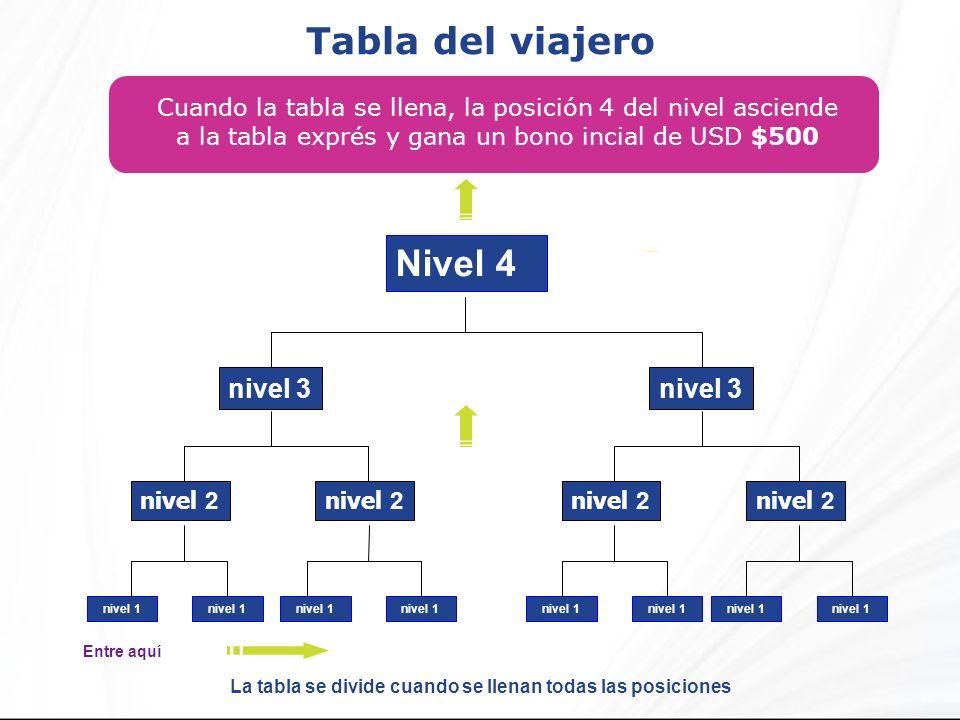 Tabla del viajero Cuando la tabla se llena, la posición 4 del nivel asciende a la tabla exprés y gana un bono incial de USD $500 Nivel 4 nivel 2 nivel