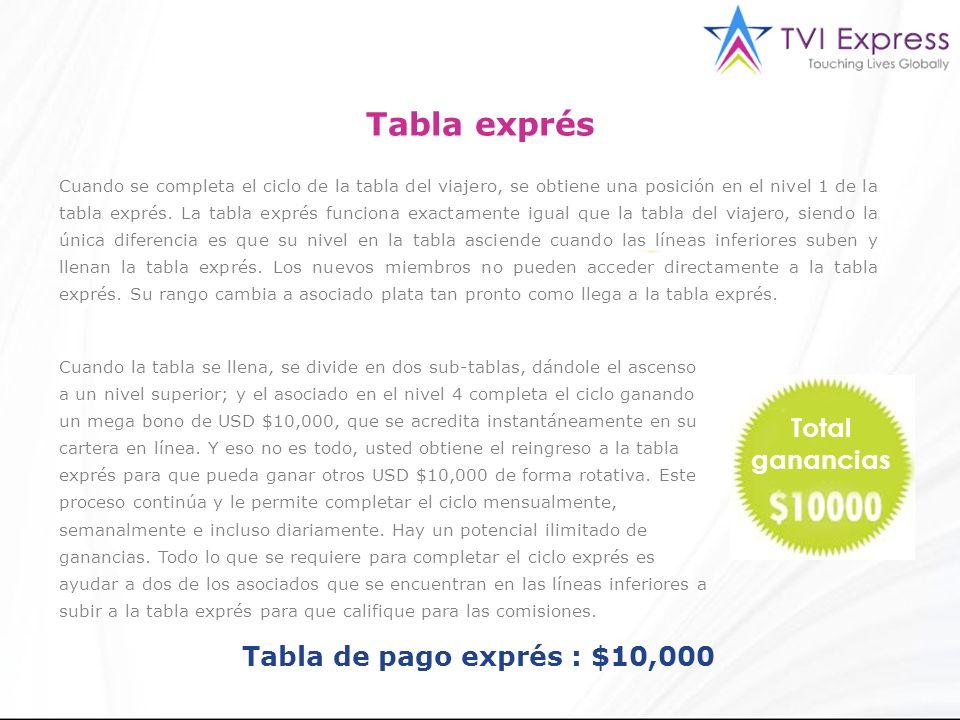 Cuando se completa el ciclo de la tabla del viajero, se obtiene una posición en el nivel 1 de la tabla exprés.