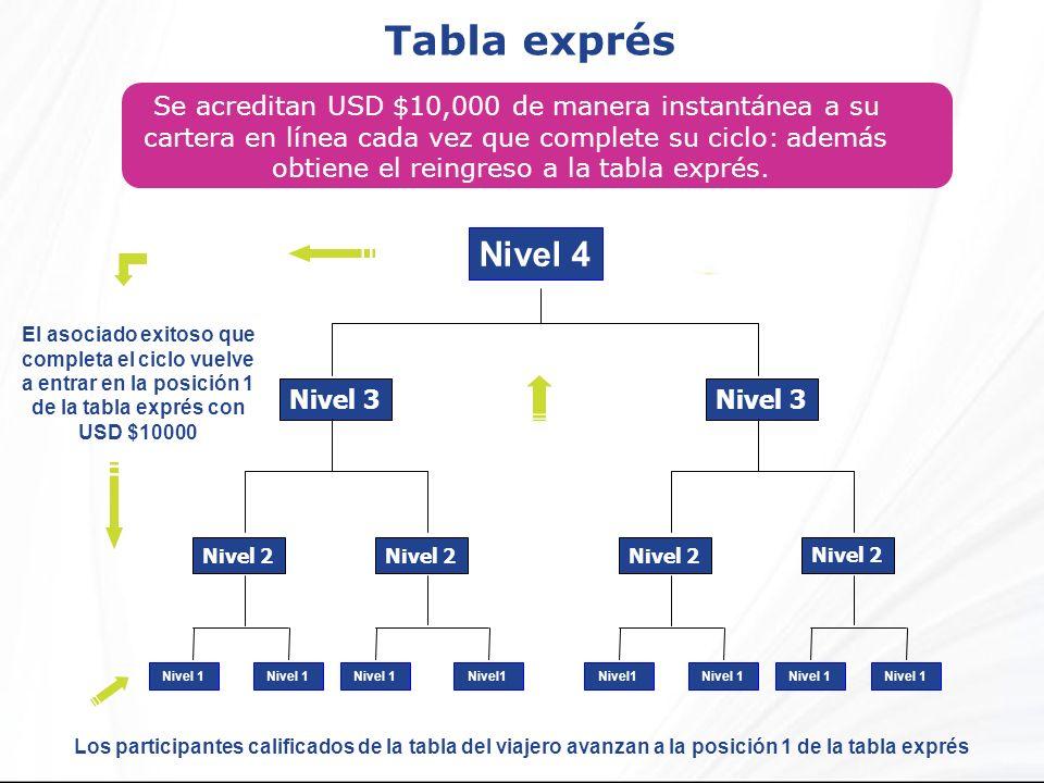Tabla exprés Los participantes calificados de la tabla del viajero avanzan a la posición 1 de la tabla exprés Se acreditan USD $10,000 de manera insta