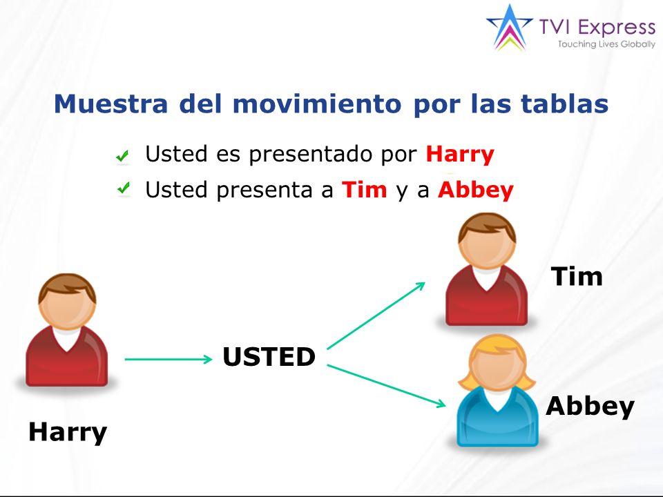 Muestra del movimiento por las tablas Usted es presentado por Harry Usted presenta a Tim y a Abbey USTED Harry Tim Abbey