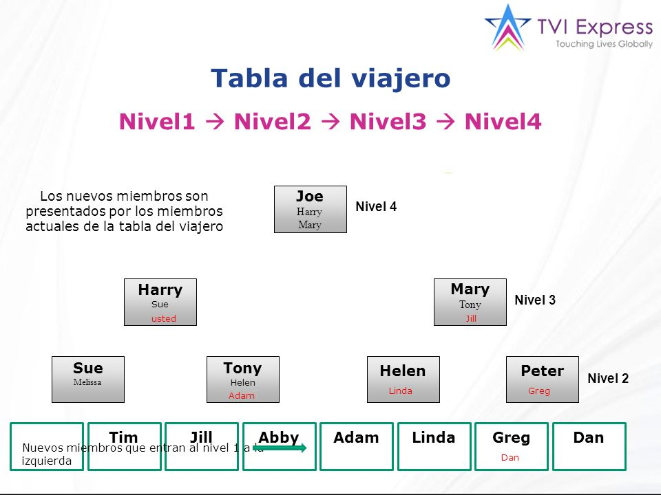 Tabla del viajero Nivel1 Nivel2 Nivel3 Nivel4 Joe Harry Mary Tony Harry Sue Melissa Tony Helen Peter YOU TimJillAbbyAdamLindaGregDan Nivel 4 Nivel 3 Nivel 2 Tim Abby ustedJill Adam Dan LindaGreg Nuevos miembros que entran al nivel 1 a la izquierda Los nuevos miembros son presentados por los miembros actuales de la tabla del viajero