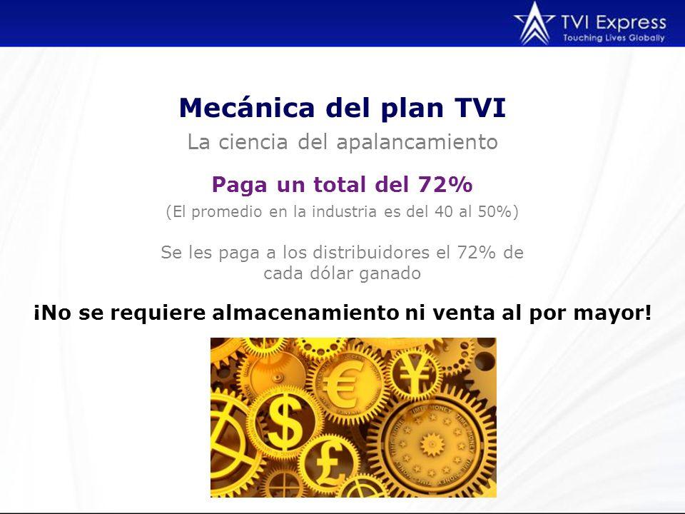 Mecánica del plan TVI La ciencia del apalancamiento (El promedio en la industria es del 40 al 50%) Paga un total del 72% Se les paga a los distribuido