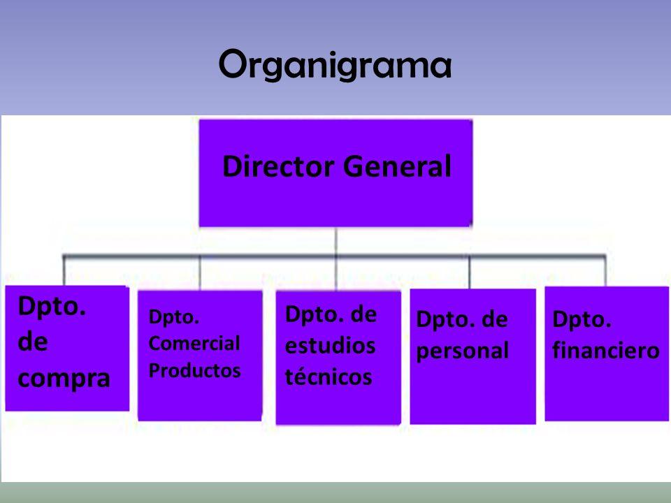 Organigrama Director General Dpto. de compra Dpto. Comercial Productos Dpto. de estudios técnicos Dpto. de personal Dpto. financiero