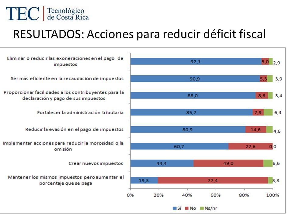 RESULTADOS: Acciones para reducir déficit fiscal