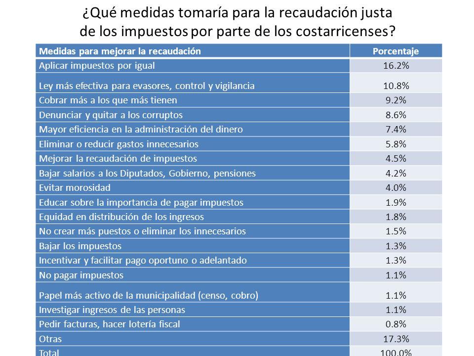 ¿Qué medidas tomaría para la recaudación justa de los impuestos por parte de los costarricenses? Medidas para mejorar la recaudaciónPorcentaje Aplicar
