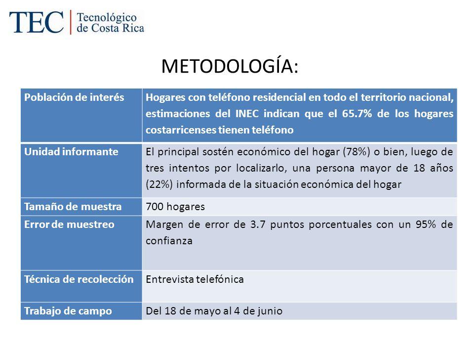 METODOLOGÍA: ProvinciaCantidadPorcentaje San José26838.3 Alajuela13419.1 Cartago7811.1 Heredia8211.7 Guanacaste456.4 Puntarenas527.4 Limón415.9 Total700100