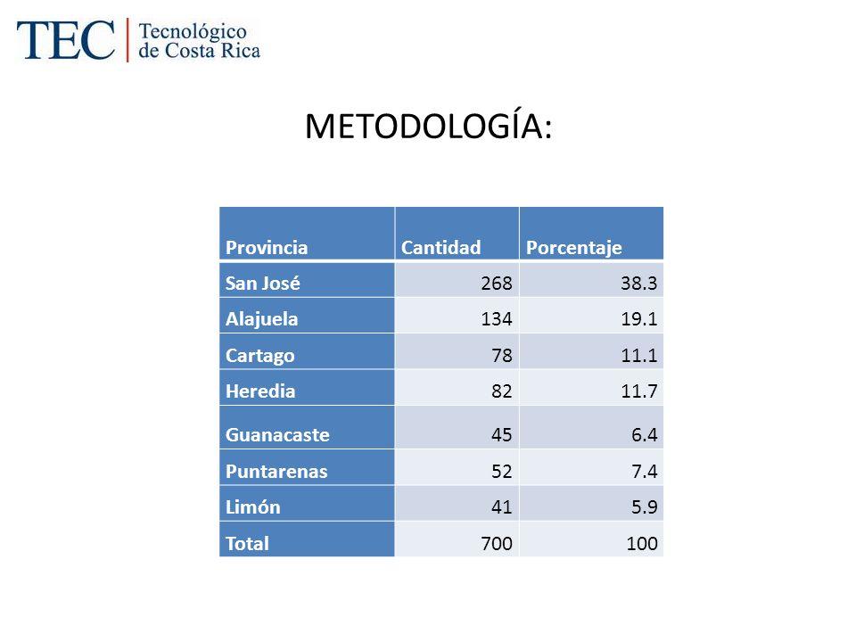 METODOLOGÍA: ProvinciaCantidadPorcentaje San José26838.3 Alajuela13419.1 Cartago7811.1 Heredia8211.7 Guanacaste456.4 Puntarenas527.4 Limón415.9 Total7
