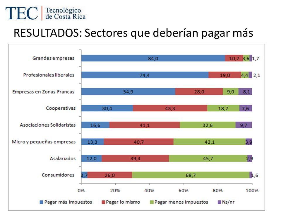 RESULTADOS: Sectores que deberían pagar más impuestos