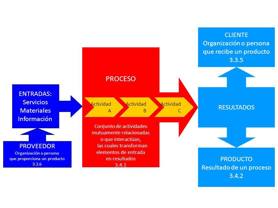 ENTRADAS: Servicios Materiales Información PROVEEDOR Organización o persona que proporciona un producto 3.3.6 PROCESO Conjunto de actividades mutuamen