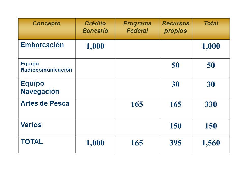 ConceptoCrédito Bancario Programa Federal Recursos propios Total Embarcación 1,000 Equipo Radiocomunicación 50 Equipo Navegación 30 Artes de Pesca 165