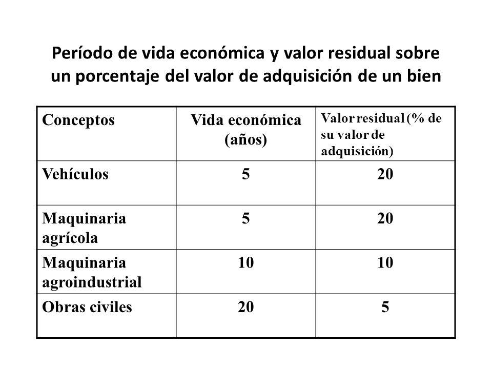 Período de vida económica y valor residual sobre un porcentaje del valor de adquisición de un bien ConceptosVida económica (años) Valor residual (% de su valor de adquisición) Vehículos520 Maquinaria agrícola 520 Maquinaria agroindustrial 10 Obras civiles205
