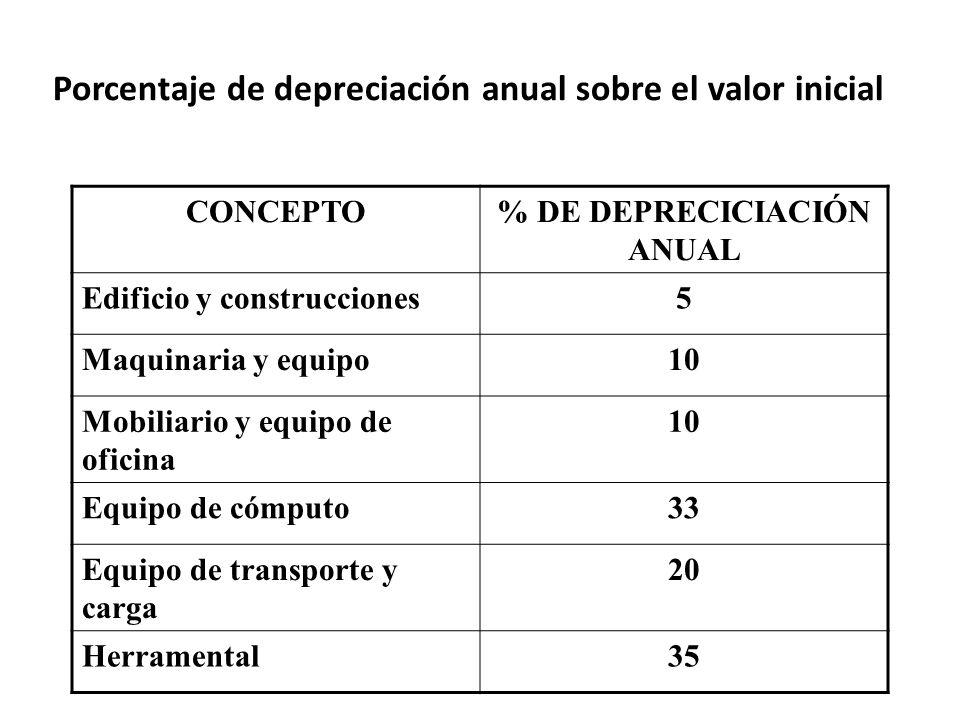Porcentaje de depreciación anual sobre el valor inicial CONCEPTO% DE DEPRECICIACIÓN ANUAL Edificio y construcciones5 Maquinaria y equipo10 Mobiliario